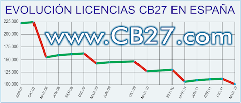 Estadística licencias CB27 en España