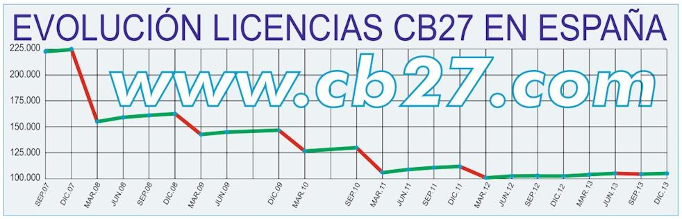 Evolución del número de licencias en España.