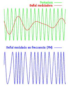 Modulación de frecuencia (FM)
