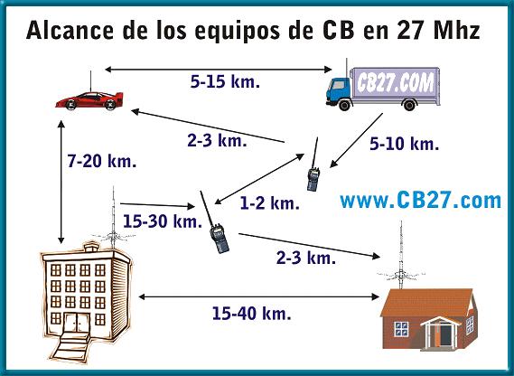Alcance de los equipos de CB en 27 MHz