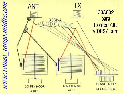 Esquema del acoplador multibanda.