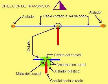 Esquema de montaje de un dipolo horizontal