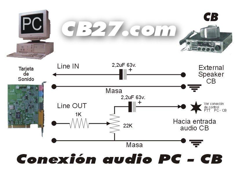 Esquema de conexión entre PC y radio CB.