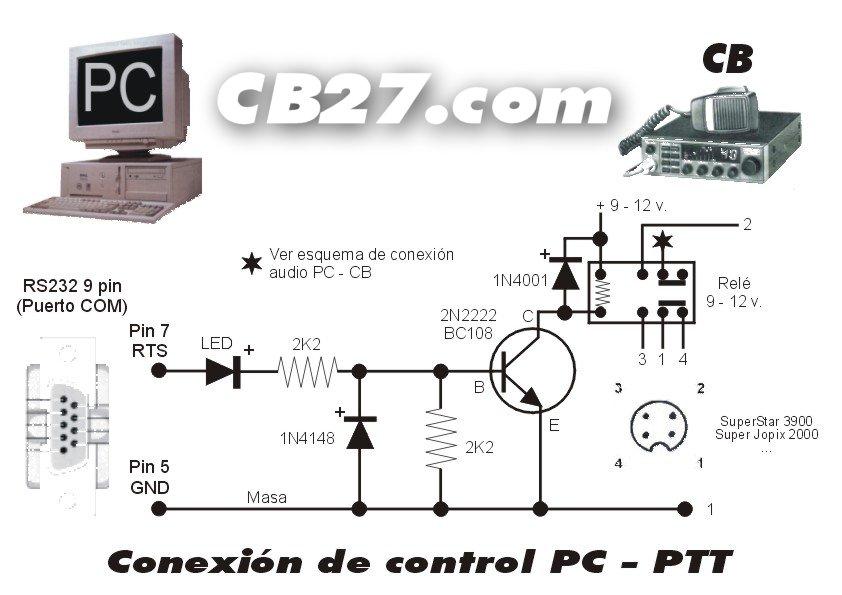 Esquema de la interfaz PC-PTT