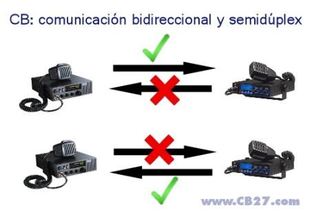 Comunicación bidireccional y semidúplex