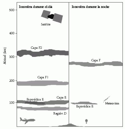 Estructura de la ionosfera de día y de noche