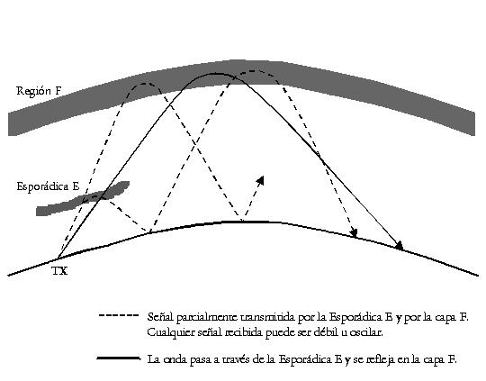 Propagación Esporádica-E
