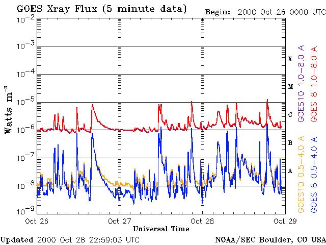 Las radiaciones se miden por la cantidad de radiación de rayos-X