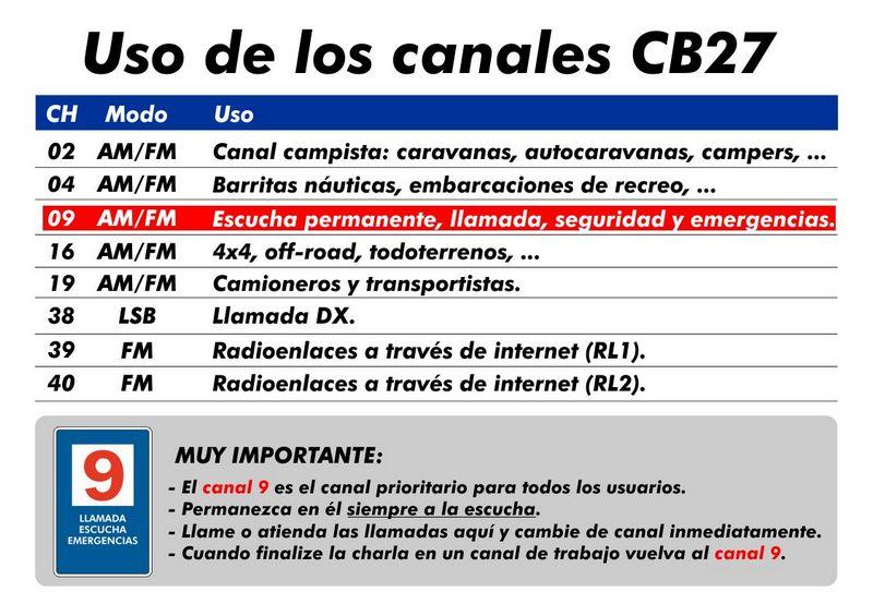 Uso de los canales de radio en Banda Ciudadana.