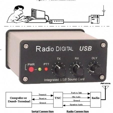 Interface para modos digitales.
