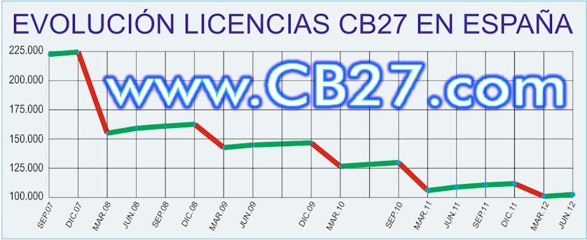Evolución licencias CB27 en España