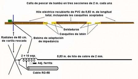 Despiece y detalles del conexionado eléctrico de la antena de 1/2 onda