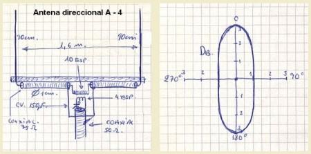 La antena experimental direccional A-4  y diagrama de directividad de la misma