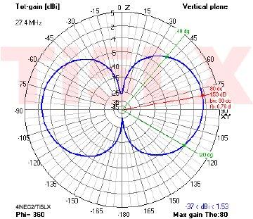 Figura 9. Patrón vertical de irradiación Antena Avanti Astroplane