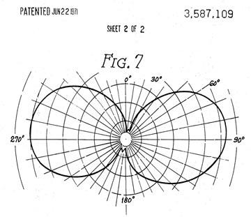 Figura 10.Patrón vertical de irradiación Antena Avanti Astroplane (Patente)