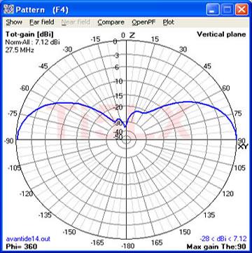 Figura 11. Avanti Astroplane sobre tierra real