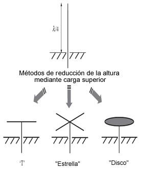 Figura 3. Tipos de carga superior para las antenas