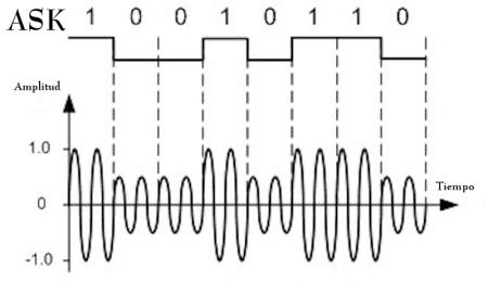 ASK (Modulación por desplazamiento de la amplitud)