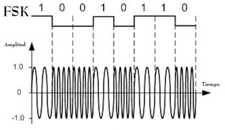 FSK (Modulación por desplazamiento de la frecuencia)