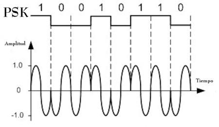 PSK (Modulación por desplazamiento de la fase)