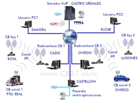 Fig 1: Composición de una red de radioenlaces a través de Internet.