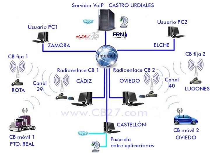 Fig 1: Composición de una red de radioenlaces a través de Internet.