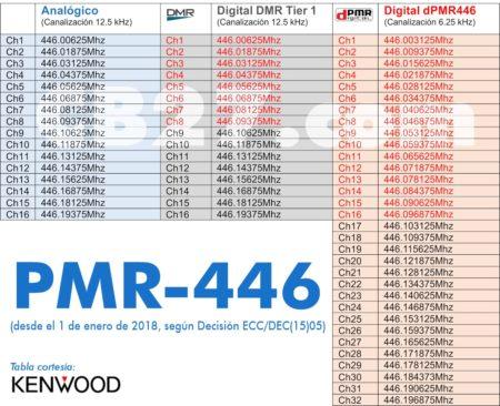 La banda PMR446, acorde con la Decisión ECC/DEC(15)05